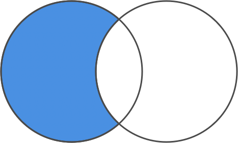 diff, in a Venn diagram