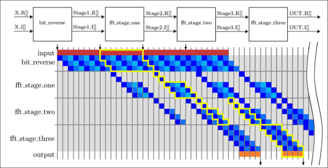 Future (circa 2010) Parallel Programming Models