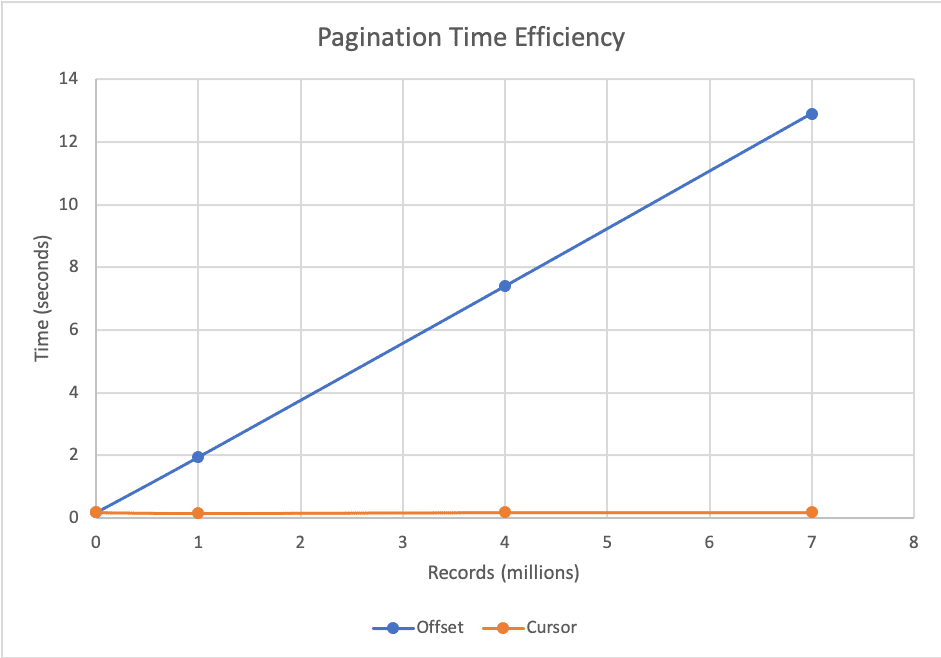 Pagination Time Efficiency
