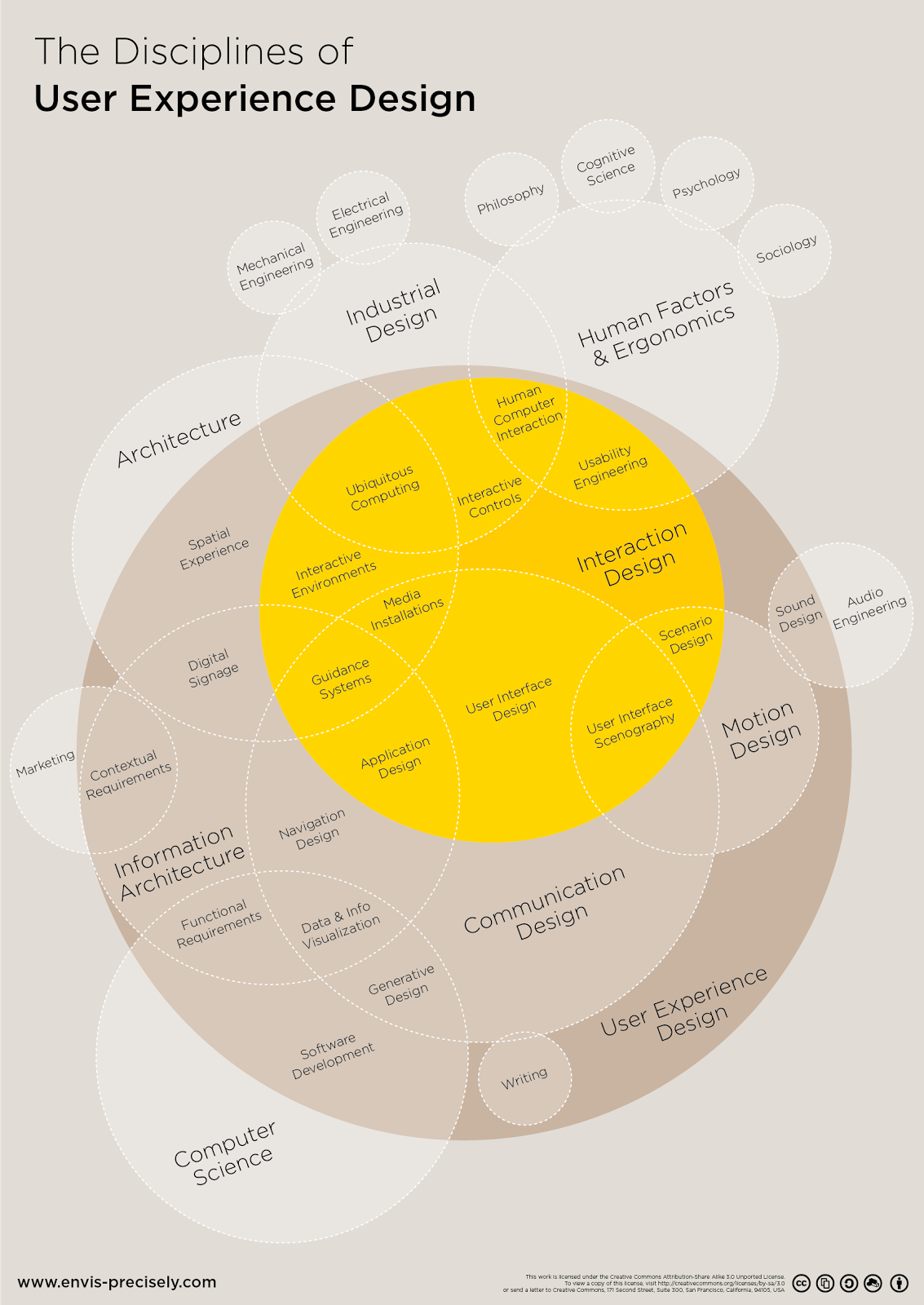 A diagram depicting the different disciplines of UX design