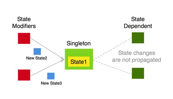 states 1