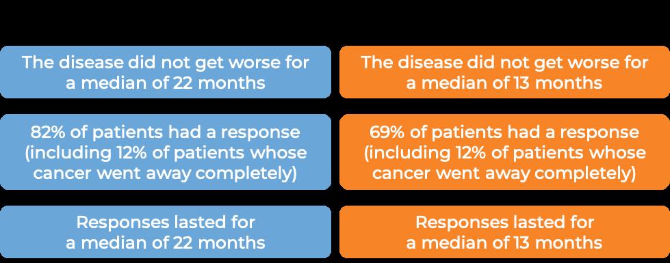 Results following Arzerra with chlorambucil vs chlorambucil alone (diagram)