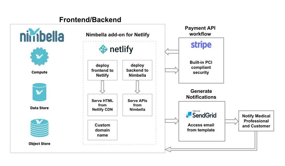 Nimbella and Netlify integration