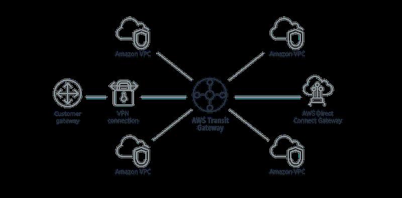 Understanding the AWS Transit Gateway