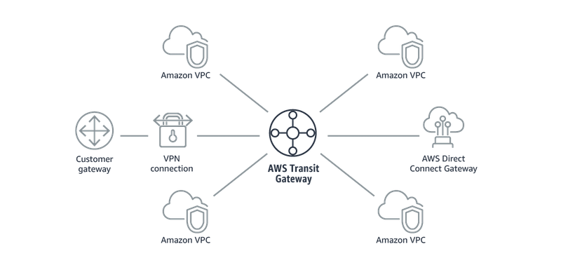 Understanding the AWS Transit Gateway
