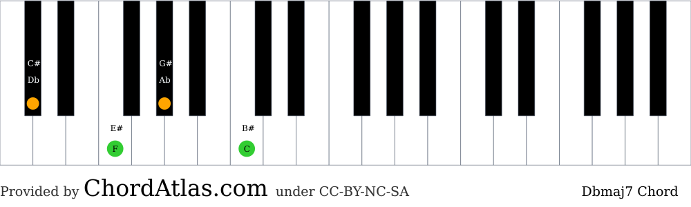 Piano chord chart for the D flat major seventh chord (Dbmaj7). The notes Db, F, Ab and C are highlighted.