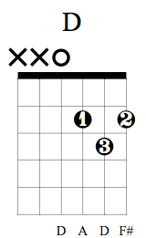 D Chord on Guitar