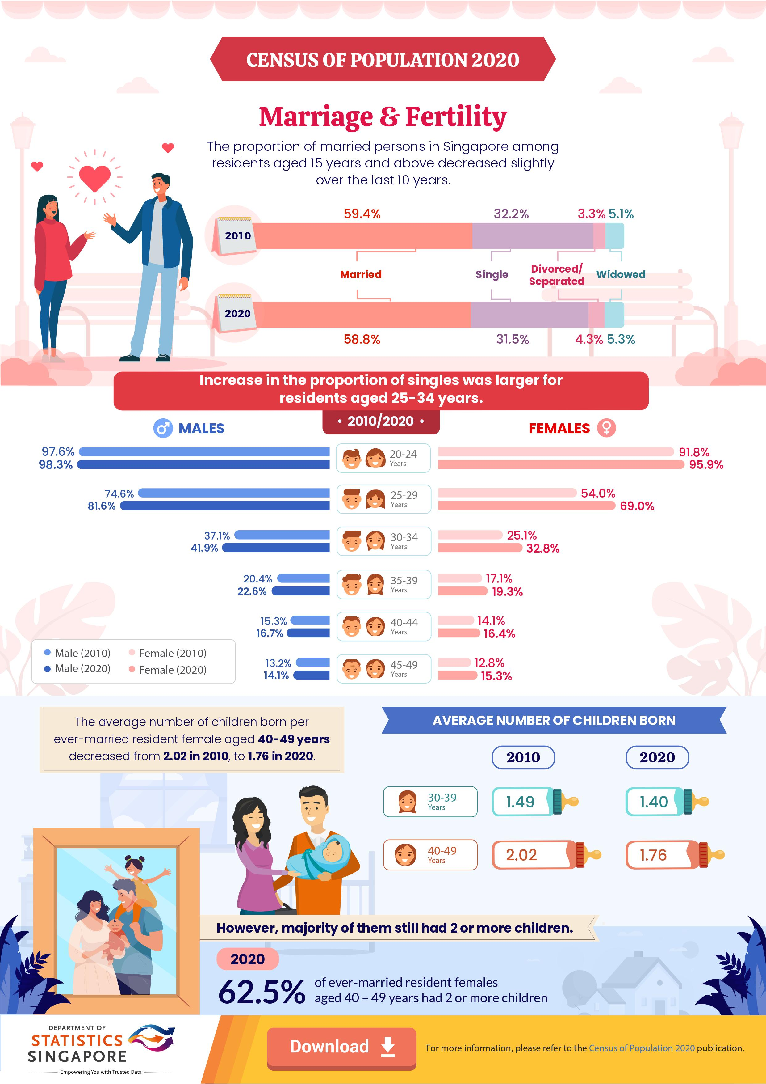 Census of Population 2020 - Marriage & Fertility