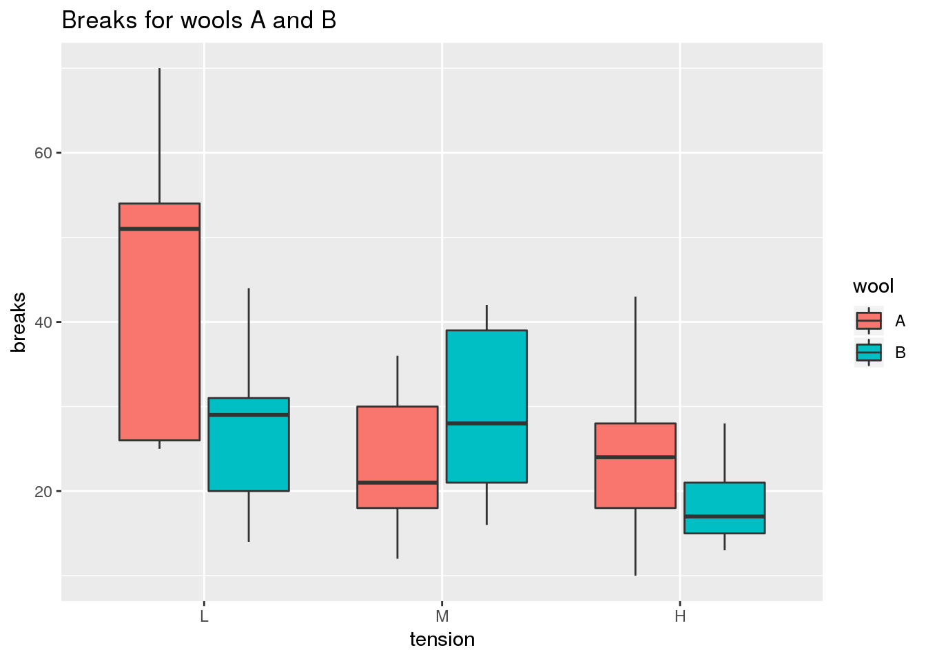 Comparing Medians and Inter-Quartile Ranges Using the Box Plot