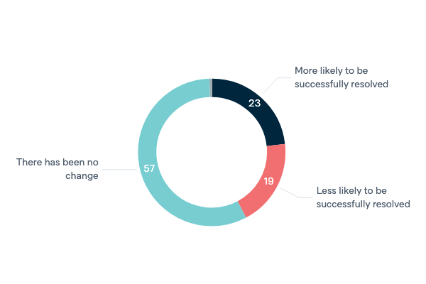 Likelihood of solving climate change - Lowy Institute Poll 2020