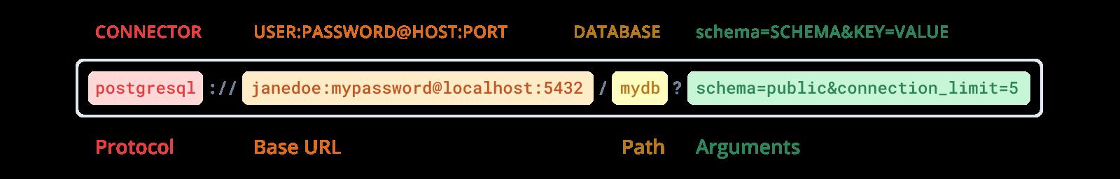 Database URL breakdown