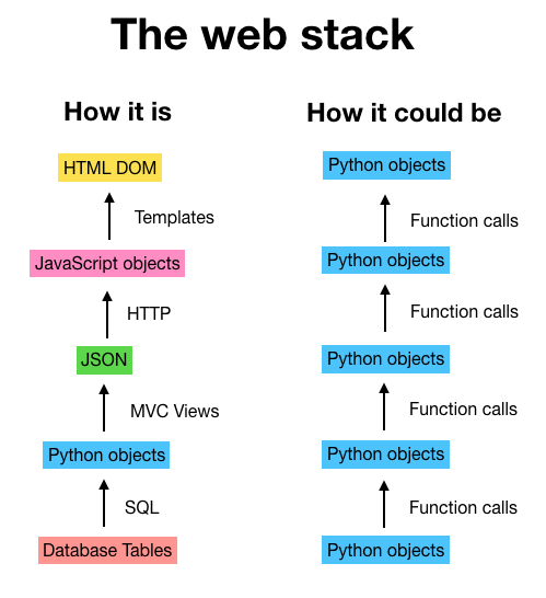 Web stacks