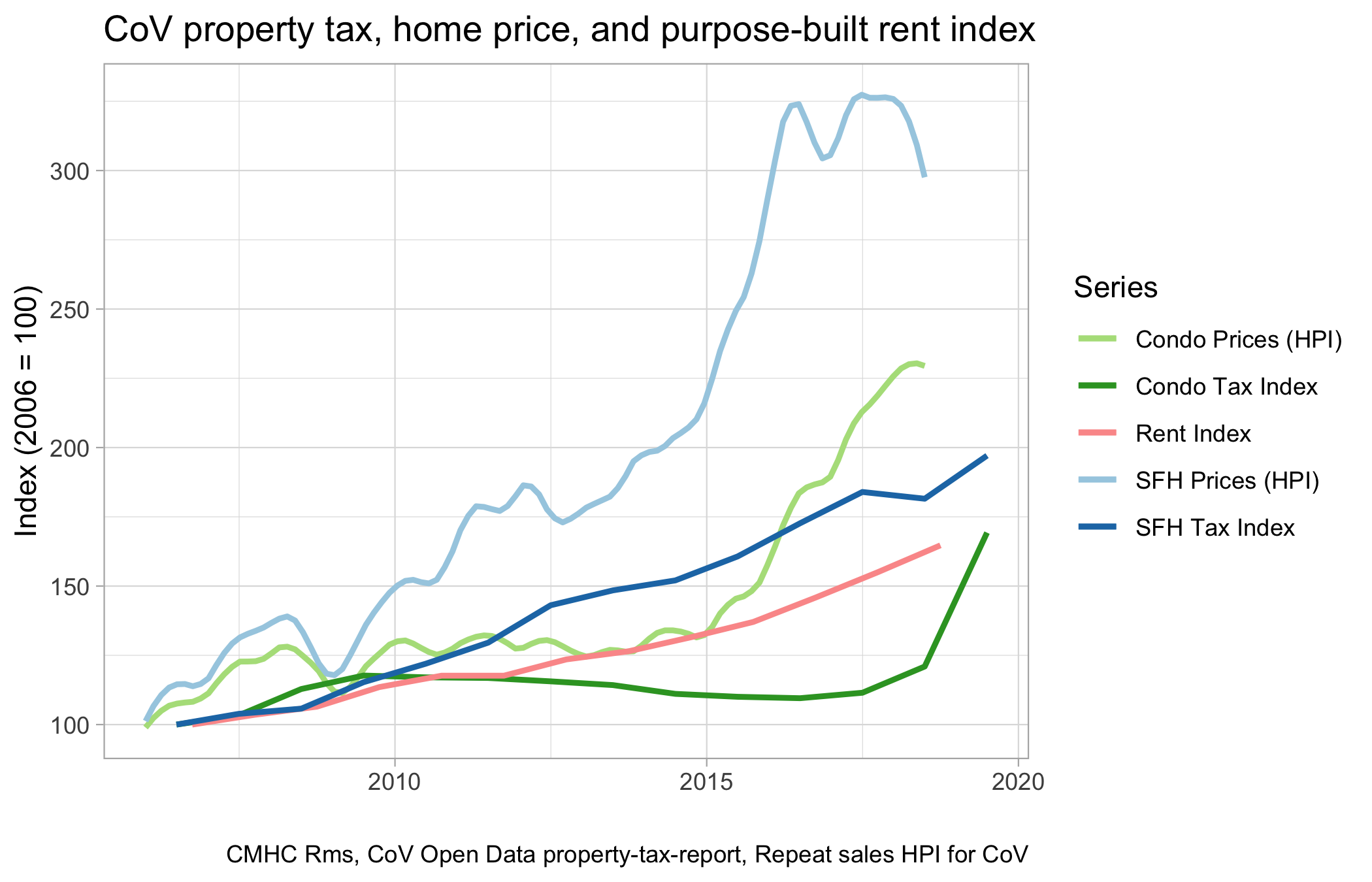 Property taxes to property values to rents