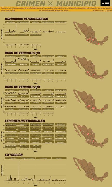 Infográfica del Crimen en México - Jun 2016