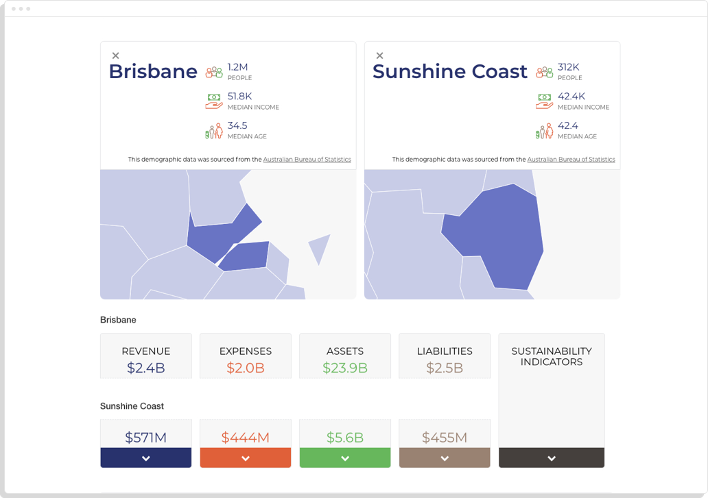 Brisbane LGA compared with Sunshine Coast LGA