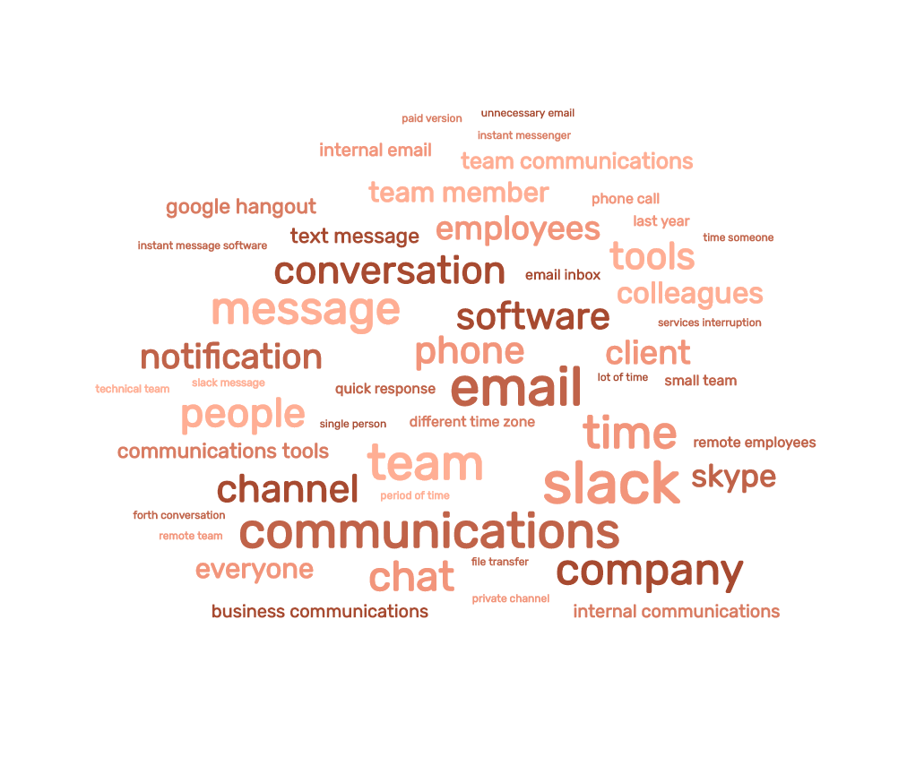 Word cloud showing negative opinions from Slack product reviews