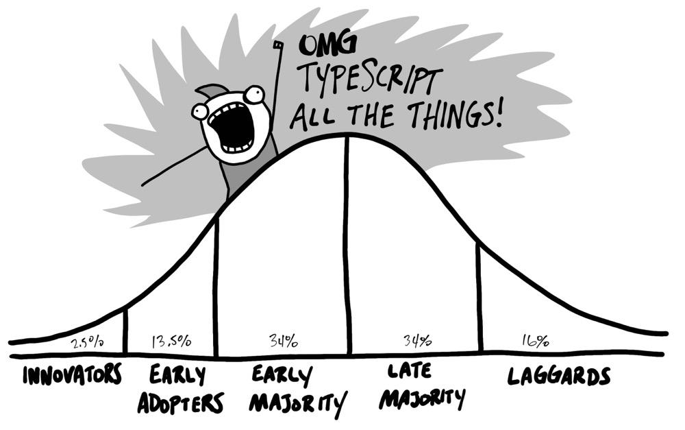 TypeScript adoption curve