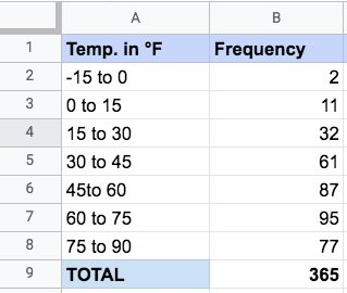 An Excel sheet with two columns of data: Temperature in degrees Fahrenheit, and frequency