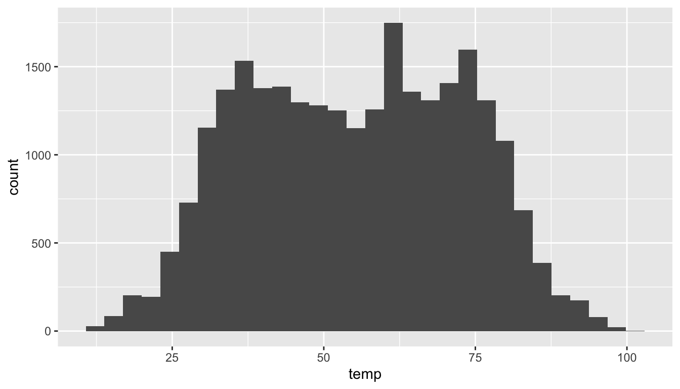 Histogram of hourly temperatures at three NYC airports.