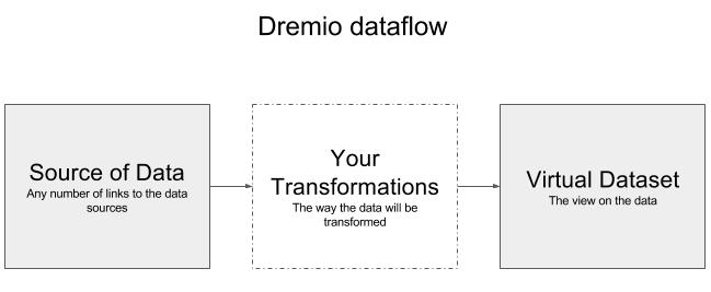 Data Curation process in Dremio
