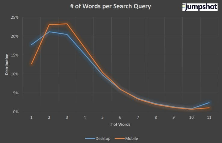 How many words does the average desktop vs. mobile searcher use in their queries?