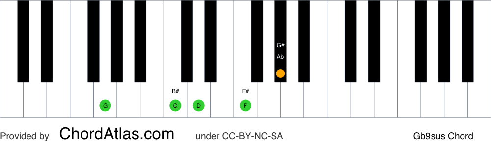 Piano chord chart for the G suspended fourth flat ninth chord (Gb9sus). The notes G, C, D, F and Ab are highlighted.