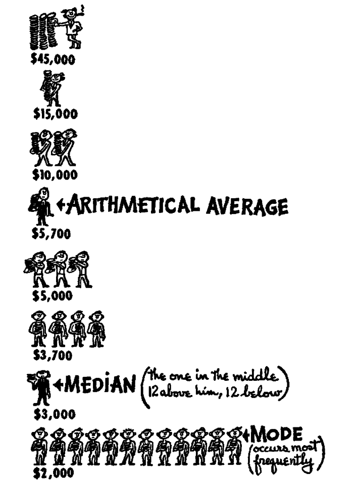 the-well-chosen-average.png