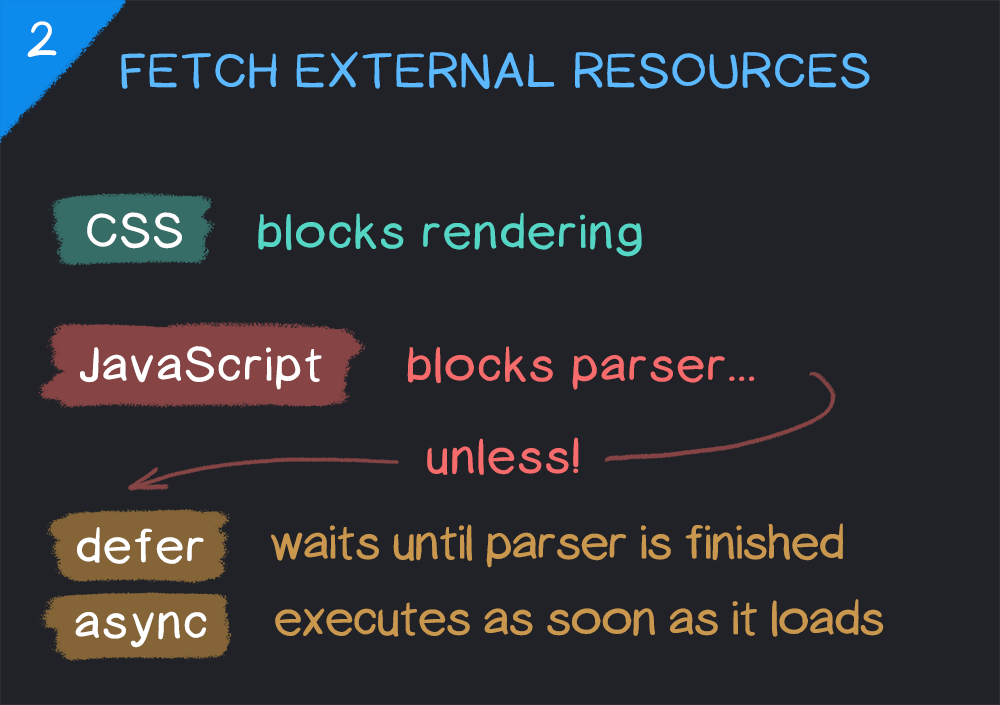 Fetching CSS and JavaScript resources in a web browser