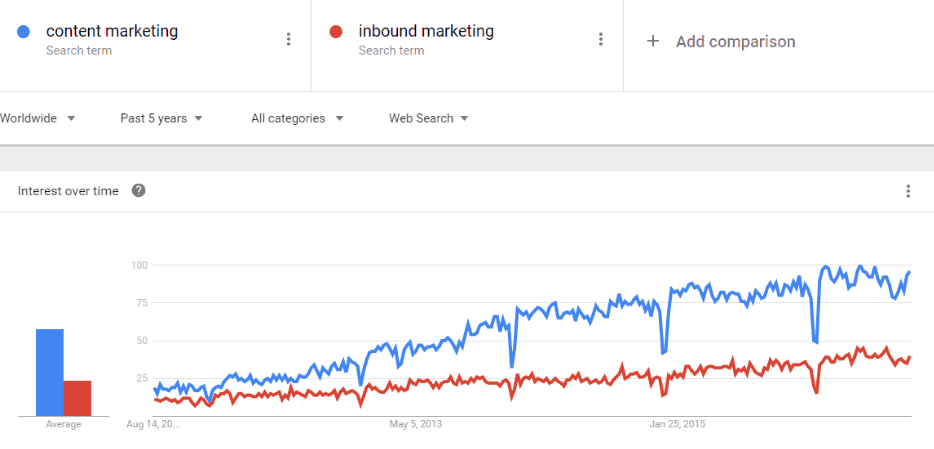 content_marketing_google_trends