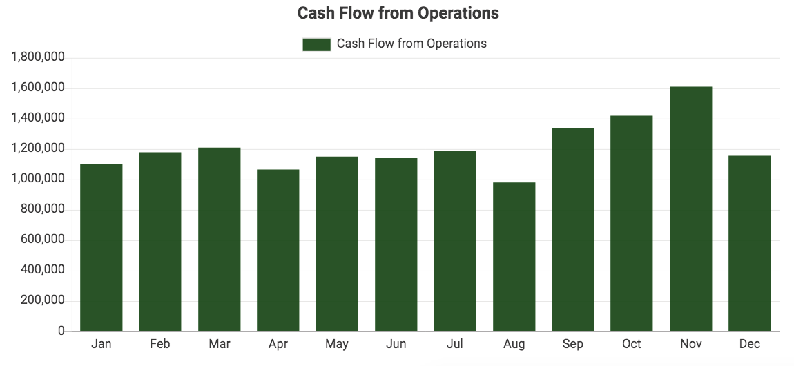 Custom QuickBooks chart showing Cash Flow from Operations