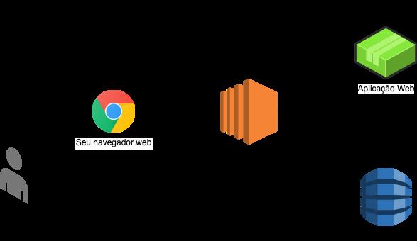 Arquitetura SSR (Server Side Rendering)