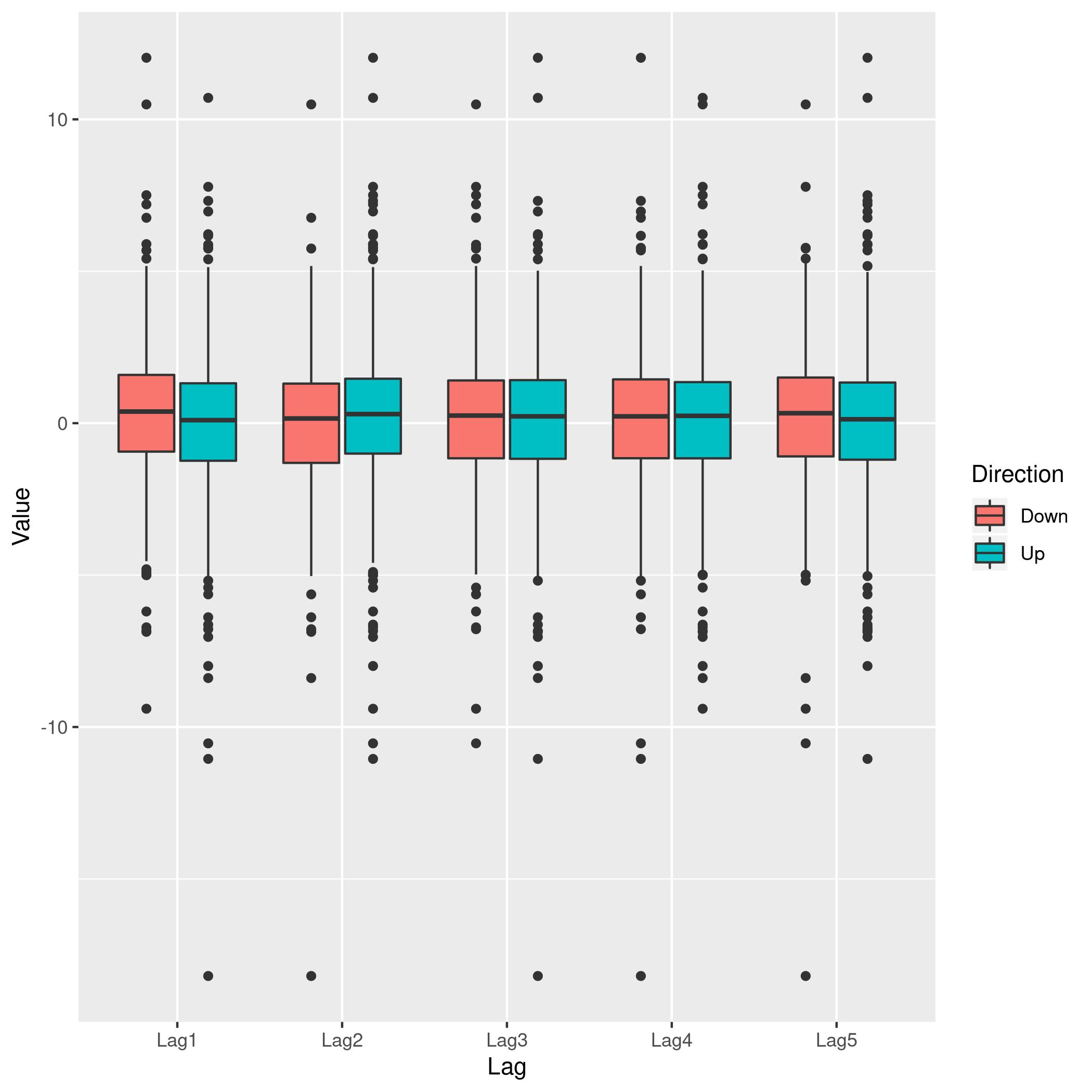Figure 5: Lag v/s all