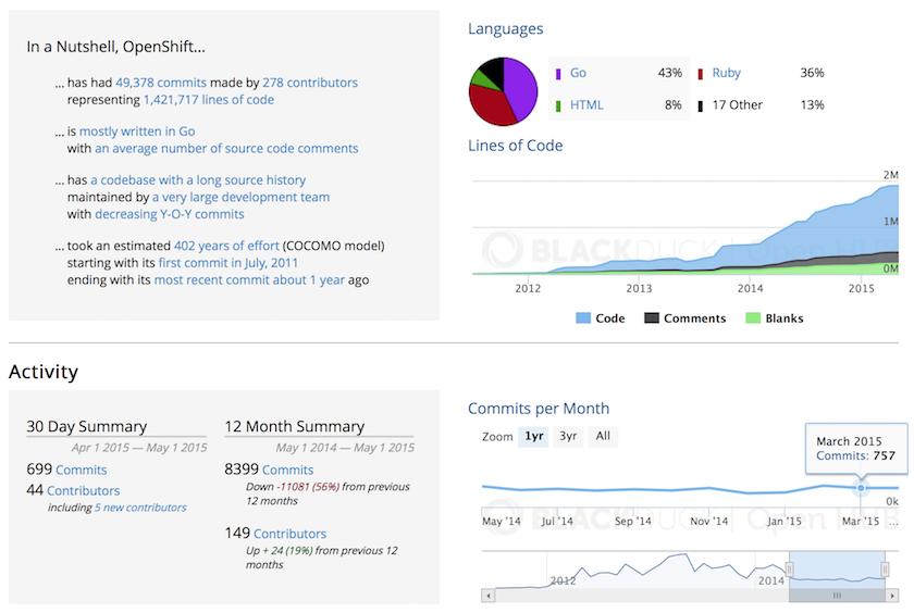 Velocity of OpenShift Origin project