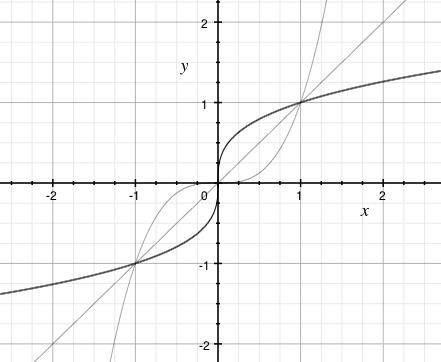 Graf třetí odmocniny (zvýrazněno). Dále inverzní funkce y=x^3 a osa prvního a třetího kvadrantu pro ilustraci inverze