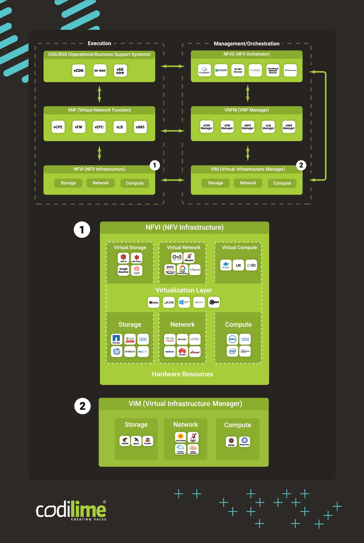 The NFV MANO model in practice