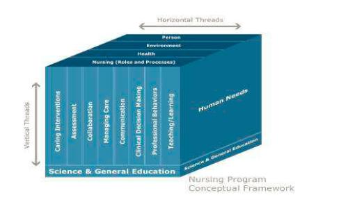 College Catalog | Christ College of Nursing & Health Sciences