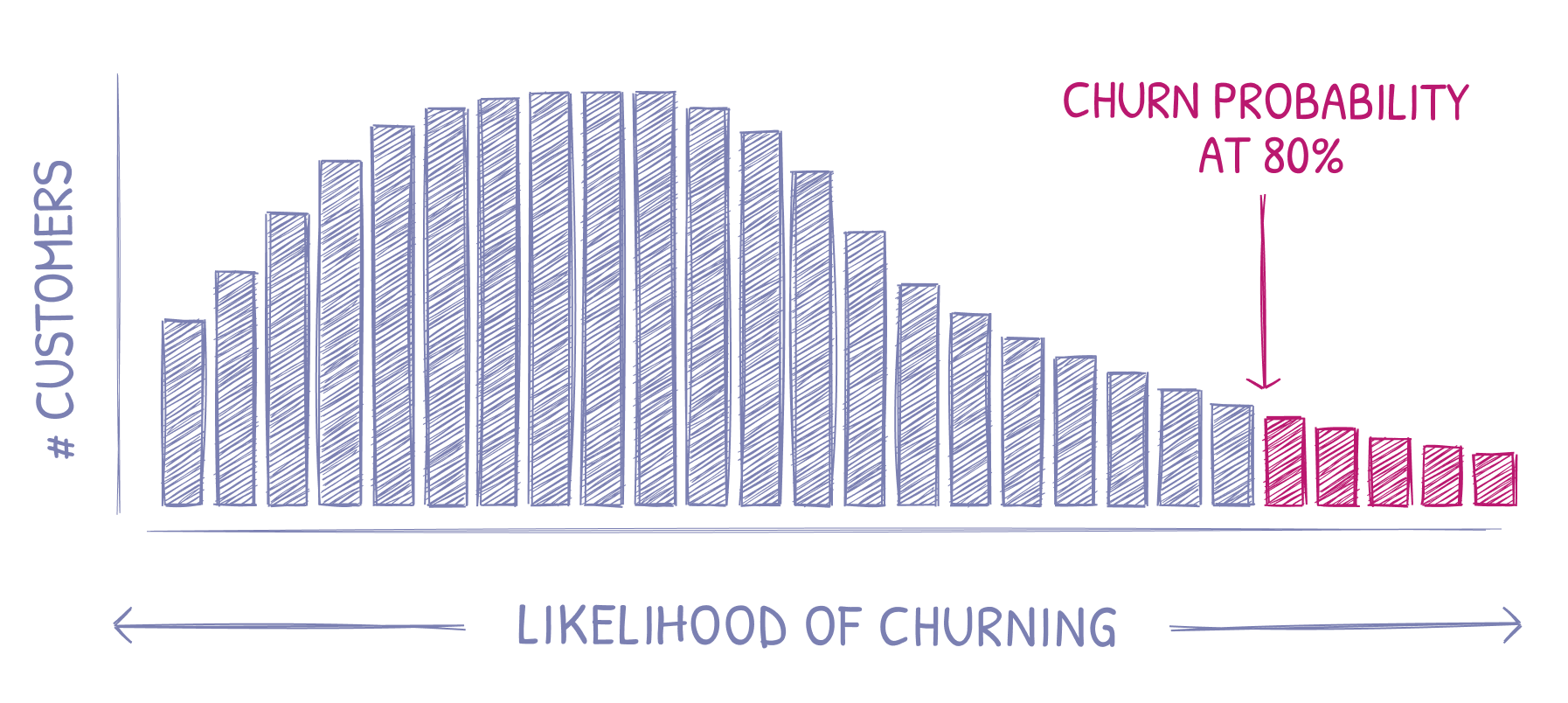 Likelihood of churn histogram