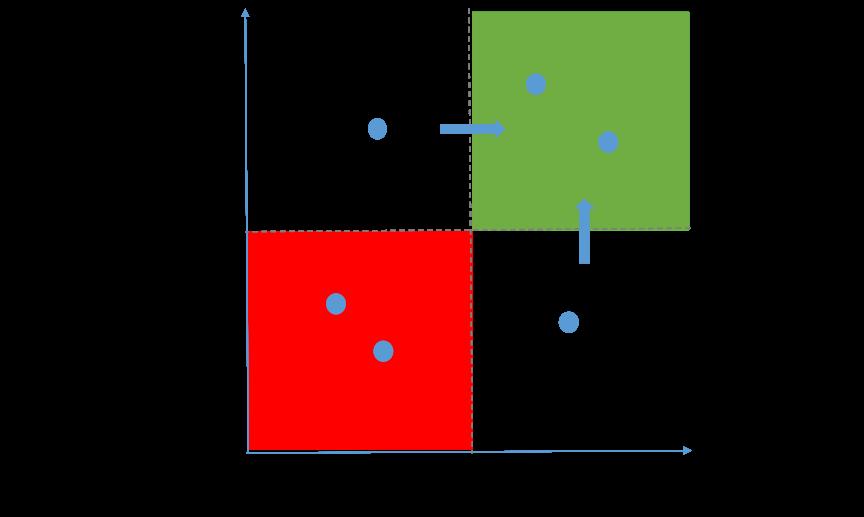 Product portfolio grid