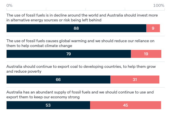 Attitudes to fossil fuels - Lowy Institute Poll 2020
