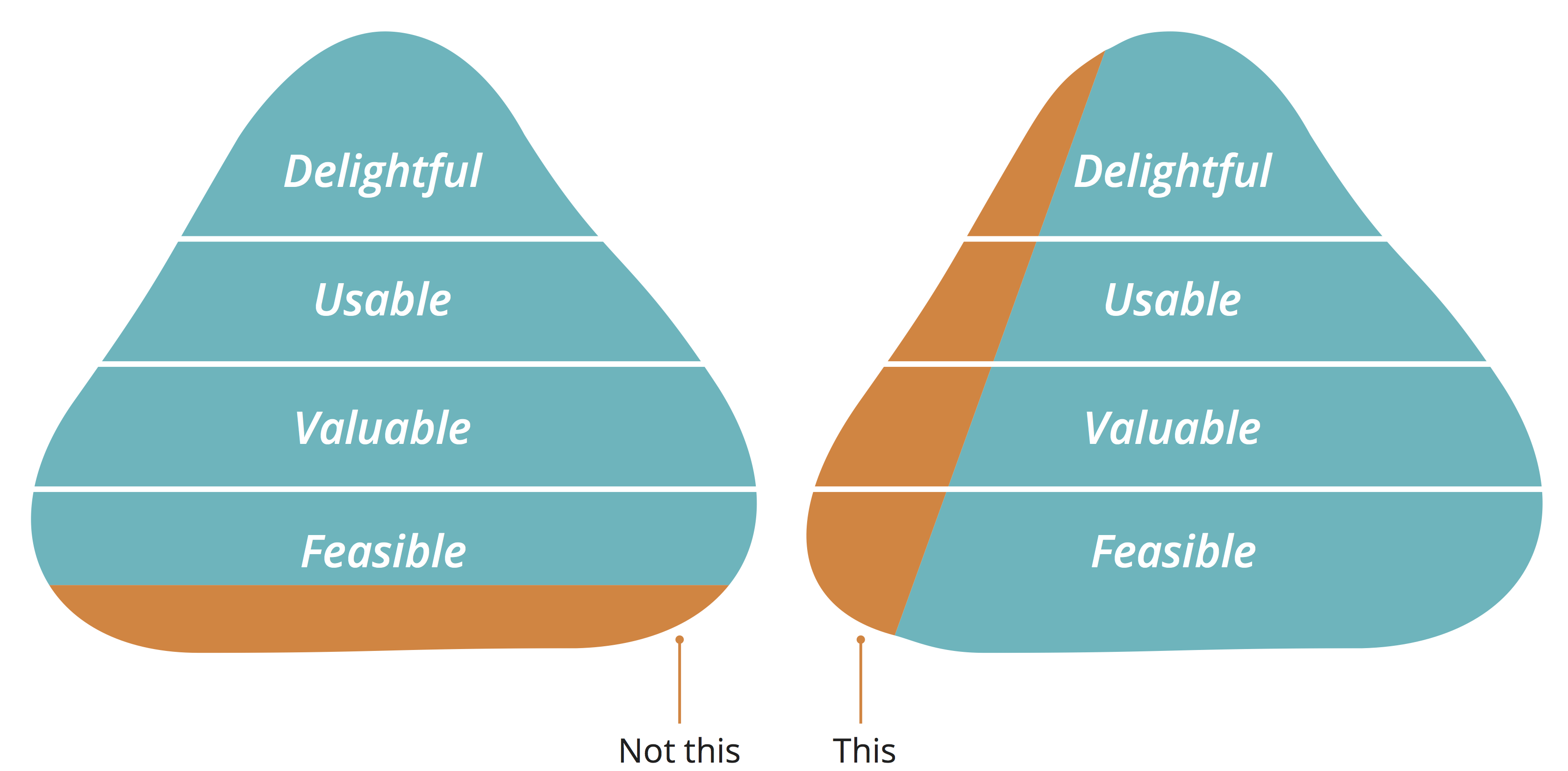 what is a minimum viable product mvp