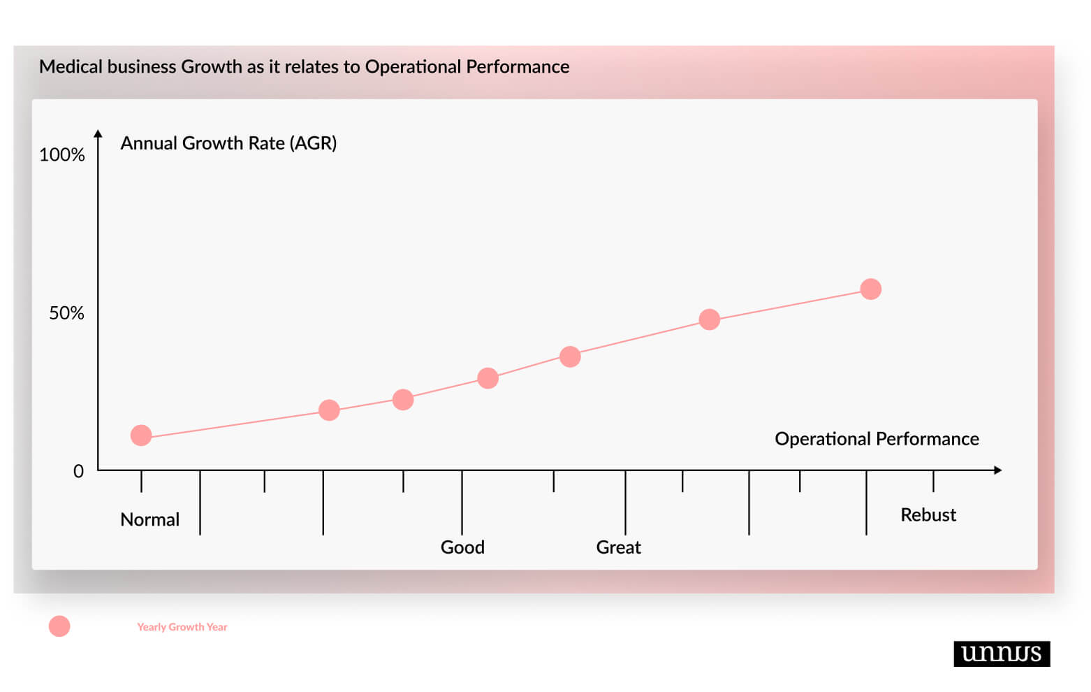 Growth rate as it relates to your operational performance