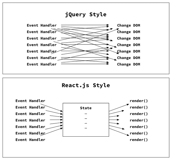 react compared to jquery