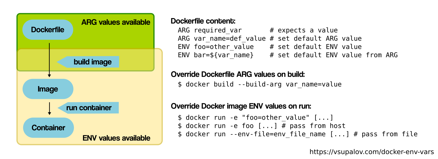 Understanding Docker Build Args, Environment Variables and