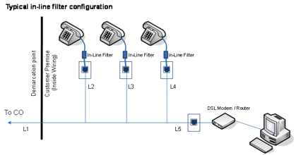 Typical VDSL loop configuration with multiple in-line filter installation