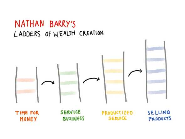 a sketch showing Nathan Barry's Wealth Ladders