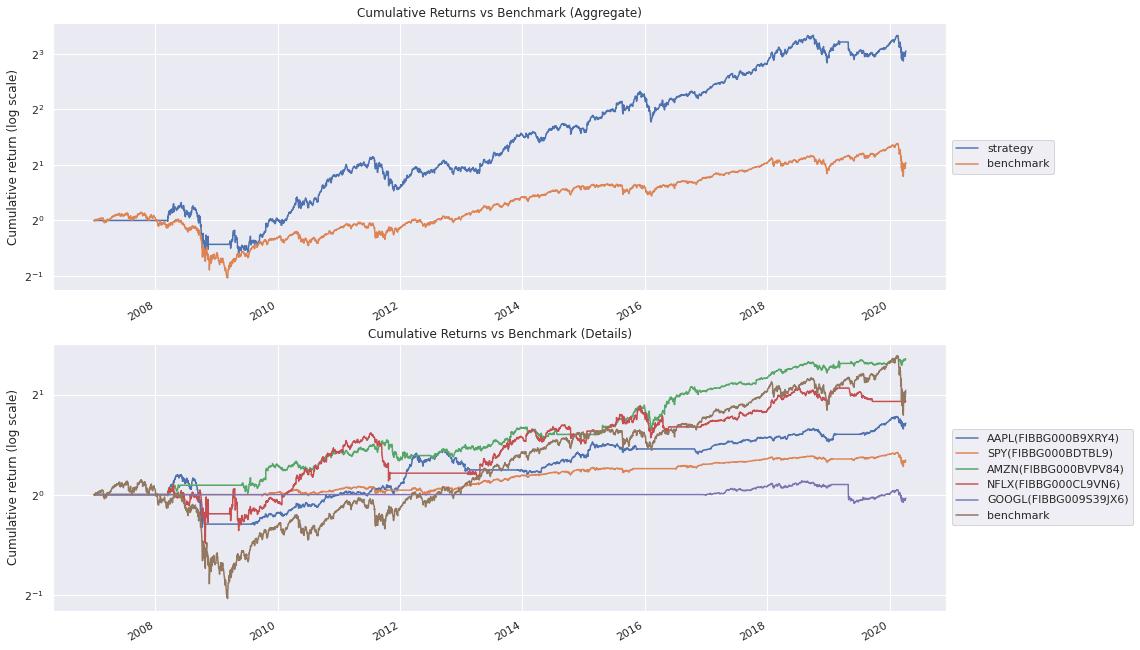 moonshot tearsheet vs benchmark