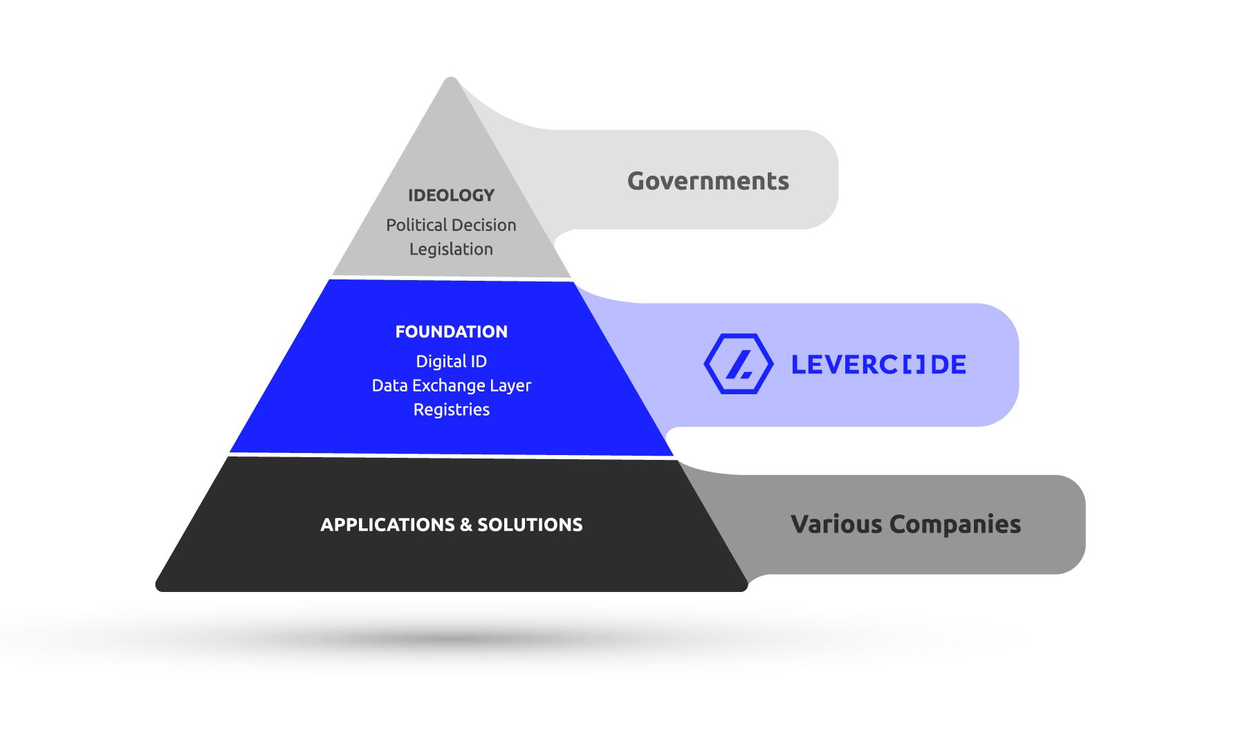 Levercode Pyramid