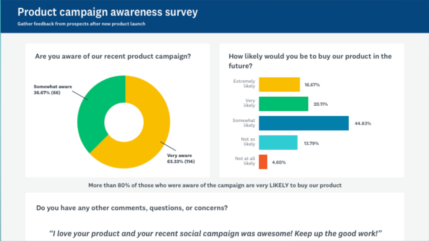 Example of SurveyMonkey's dashboard showing results of NPS surveys