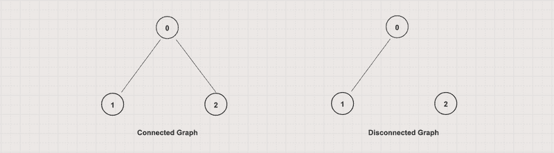 Connected vs Disconnected Graph