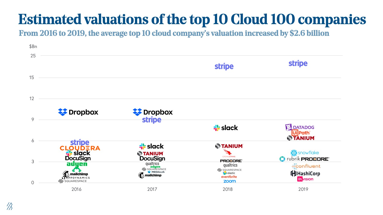 estimated valuations of the top 10 cloud 100 companies